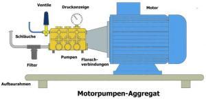 Wasser-Hoch-Druckpumpe für Prozess gedrosselt